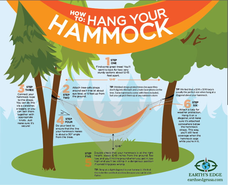 we find that a 10 ft x 10 ft tarp is usually the perfect size when hung at a diagonal above your hammock  how to hang a hammock   earth u0027s edge blog  rh   blog earthsedgeusa